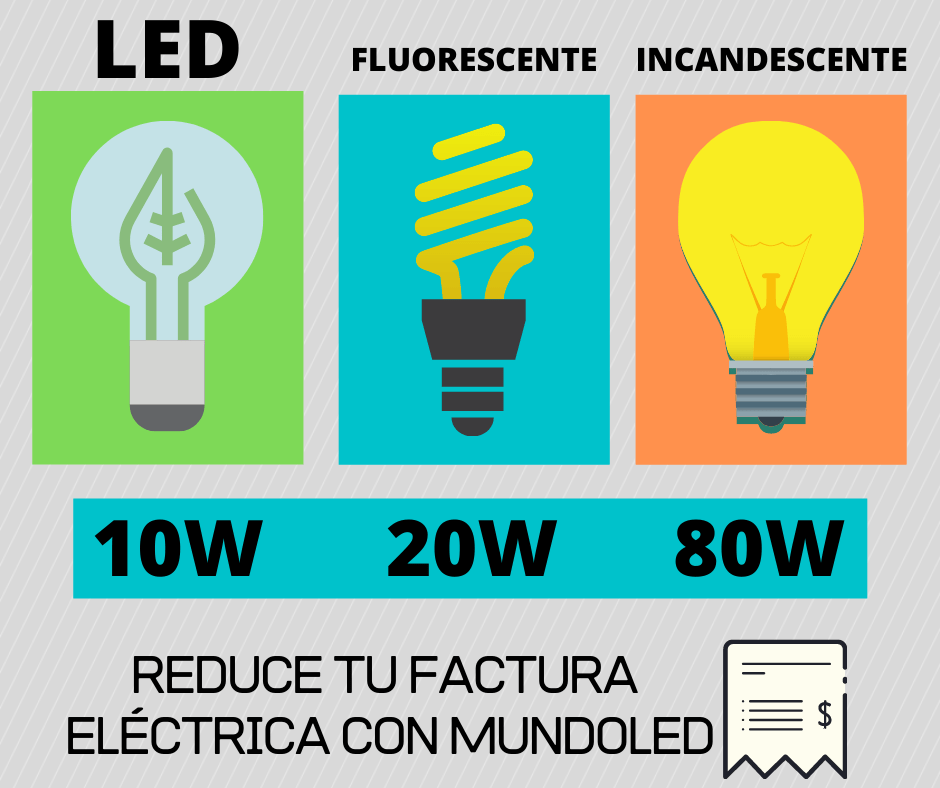 Bombillo led vs tradicional